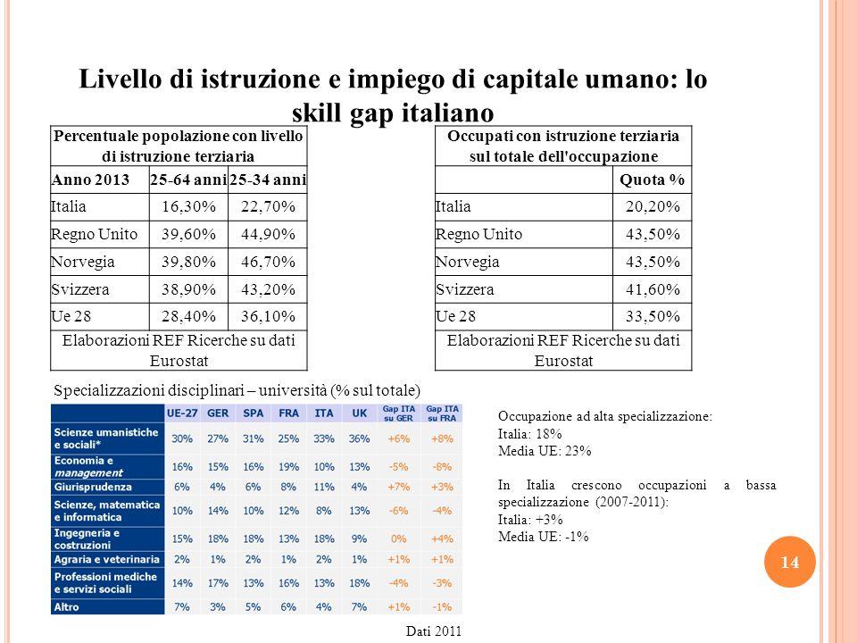 Livello di istruzione e impiego di capitale umano: lo skill gap italiano 14 Percentuale popolazione con livello di istruzione terziaria Anno 201325-64 anni25-34 anni Italia16,30%22,70% Regno Unito39,60%44,90% Norvegia39,80%46,70% Svizzera38,90%43,20% Ue 2828,40%36,10% Elaborazioni REF Ricerche su dati Eurostat Occupati con istruzione terziaria sul totale dell occupazione Quota % Italia20,20% Regno Unito43,50% Norvegia43,50% Svizzera41,60% Ue 2833,50% Elaborazioni REF Ricerche su dati Eurostat Occupazione ad alta specializzazione: Italia: 18% Media UE: 23% In Italia crescono occupazioni a bassa specializzazione (2007-2011): Italia: +3% Media UE: -1% Specializzazioni disciplinari – università (% sul totale) Dati 2011