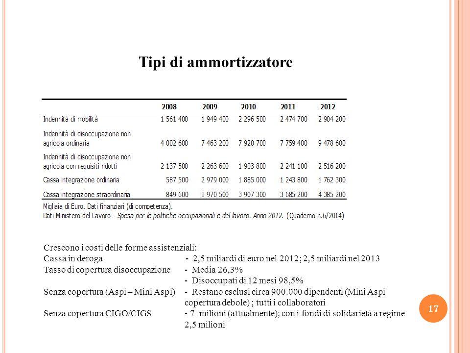 Tipi di ammortizzatore 17 Crescono i costi delle forme assistenziali: Cassa in deroga - 2,5 miliardi di euro nel 2012; 2,5 miliardi nel 2013 Tasso di copertura disoccupazione - Media 26,3% - Disoccupati di 12 mesi 98,5% Senza copertura (Aspi – Mini Aspi)- Restano esclusi circa 900.000 dipendenti (Mini Aspi copertura debole) ; tutti i collaboratori Senza copertura CIGO/CIGS - 7 milioni (attualmente); con i fondi di solidarietà a regime 2,5 milioni