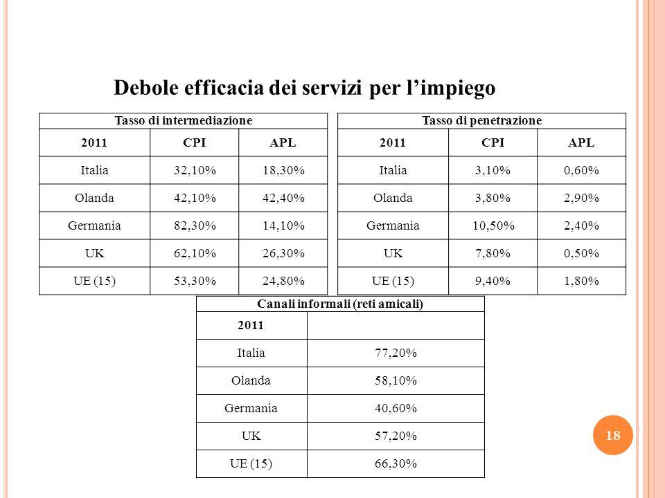 Debole efficacia dei servizi per l'impiego 18 Tasso di intermediazione 2011CPIAPL Italia32,10%18,30% Olanda42,10%42,40% Germania82,30%14,10% UK62,10%26,30% UE (15)53,30%24,80% Tasso di penetrazione 2011CPIAPL Italia3,10%0,60% Olanda3,80%2,90% Germania10,50%2,40% UK7,80%0,50% UE (15)9,40%1,80% Canali informali (reti amicali) 2011 Italia77,20% Olanda58,10% Germania40,60% UK57,20% UE (15)66,30%