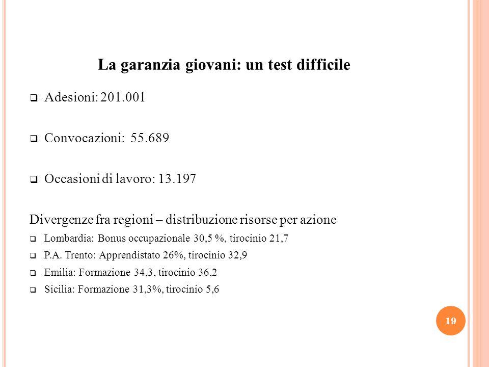 La garanzia giovani: un test difficile  Adesioni: 201.001  Convocazioni: 55.689  Occasioni di lavoro: 13.197 Divergenze fra regioni – distribuzione risorse per azione  Lombardia: Bonus occupazionale 30,5 %, tirocinio 21,7  P.A.