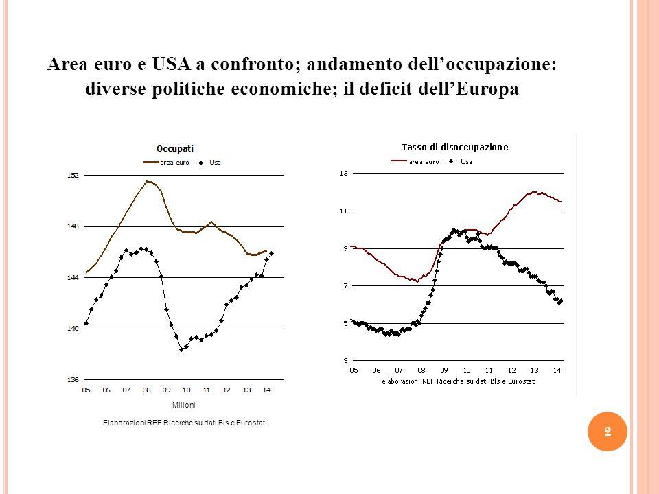 Area euro e USA a confronto; andamento dell'occupazione: diverse politiche economiche; il deficit dell'Europa 2 Milioni Elaborazioni REF Ricerche su dati Bls e Eurostat