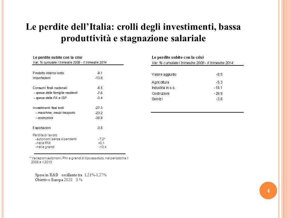 Le perdite dell'Italia: crolli degli investimenti, bassa produttività e stagnazione salariale 4 Spese in R&D oscillante tra 1,21%-1,27% Obiettivo Europa 2020 3 % Perdita di lavoro -autonomi senza dipendenti -7,2* -nelle PMI +0,1 -nelle grandi -13,4 * Variazioni autonomi, Pmi e grandi di tipo assoluto, nel periodo tra il 2008 e il 2013
