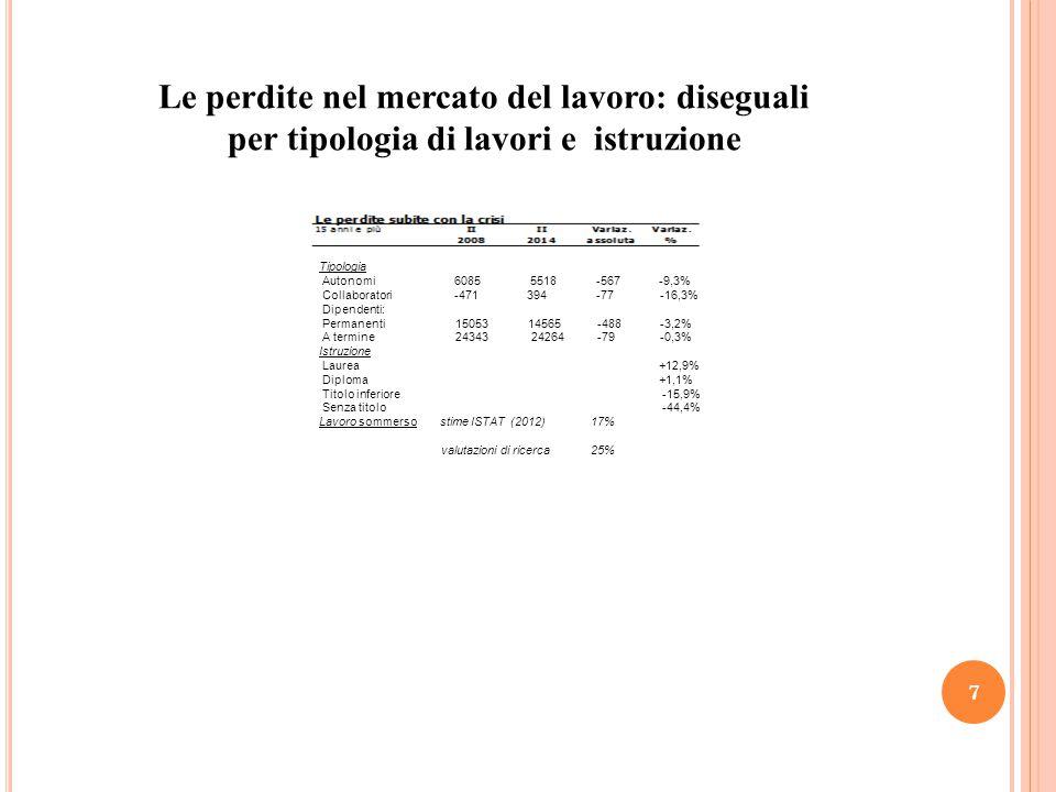 Le perdite nel mercato del lavoro: diseguali per tipologia di lavori e istruzione 7 Tipologia Autonomi 6085 5518 -567 -9,3% Collaboratori -471 394 -77 -16,3% Dipendenti: Permanenti 15053 14565 -488 -3,2% A termine 24343 24264 -79 -0,3% Istruzione Laurea +12,9% Diploma +1,1% Titolo inferiore -15,9% Senza titolo -44,4% Lavoro sommerso stime ISTAT (2012) 17% valutazioni di ricerca 25%