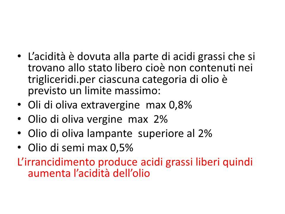 L'acidità è dovuta alla parte di acidi grassi che si trovano allo stato libero cioè non contenuti nei trigliceridi.per ciascuna categoria di olio è previsto un limite massimo: Oli di oliva extravergine max 0,8% Olio di oliva vergine max 2% Olio di oliva lampante superiore al 2% Olio di semi max 0,5% L'irrancidimento produce acidi grassi liberi quindi aumenta l'acidità dell'olio