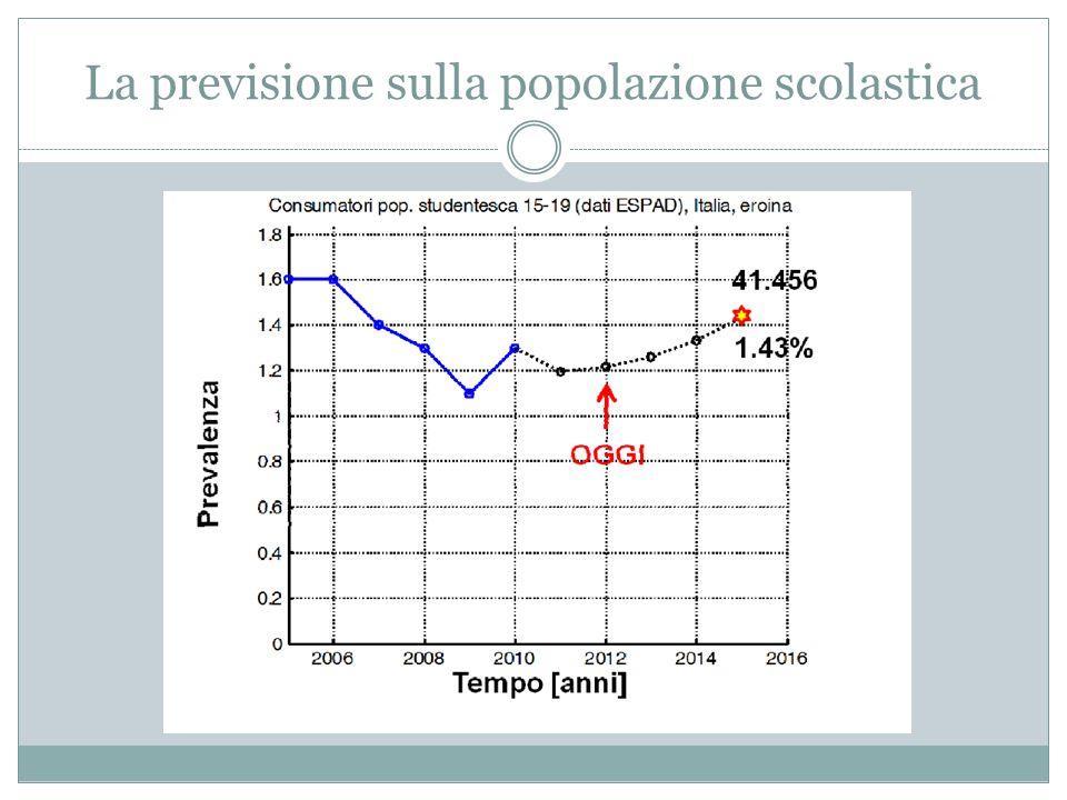 CONCLUSIONE Non sembra che in Italia si possa parlare di un allarme eroina; il ritorno, al momento, potrebbe essere circoscritto agli Stati Uniti.