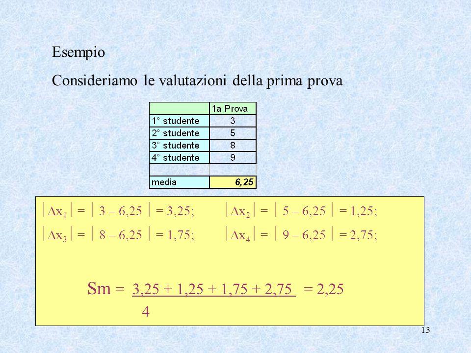13 Esempio Consideriamo le valutazioni della prima prova  x 1  =  3 – 6,25  = 3,25;  x 2  =  5 – 6,25  = 1,25;  x 3  =  8 – 6,25  = 1,7