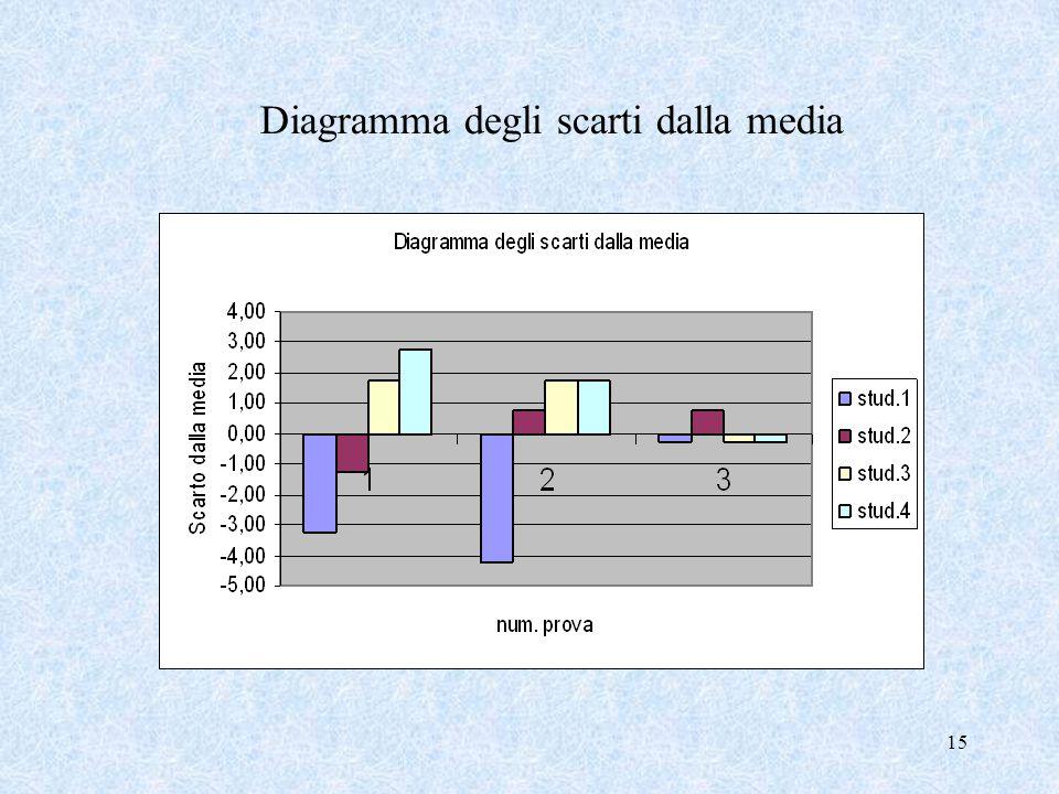 15 Diagramma degli scarti dalla media