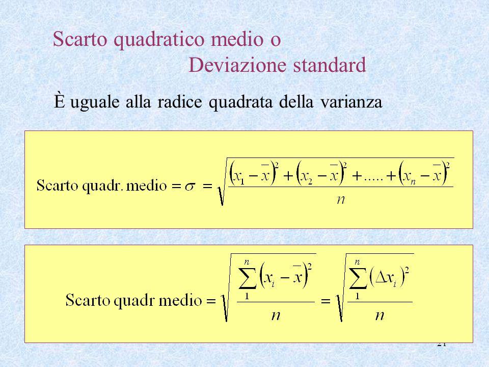 21 Scarto quadratico medio o Deviazione standard È uguale alla radice quadrata della varianza