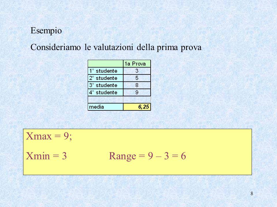 19 Esempio - Varianza Consideriamo le valutazioni della prima prova (  x 1 ) 2 = (3 – 6,25 ) 2 = 10,5625; (  x 2 ) 2 = (5 – 6,25 ) 2 = 1,5625; (  x 3 ) 2 = (8 – 6,25 ) 2 = 3,0625; (  x 4 ) 2 = (9 – 6,25 ) 2 = 7,5625;  2 = 10,5625+1,5625+3,0625+7,5625 = 5,6875 4