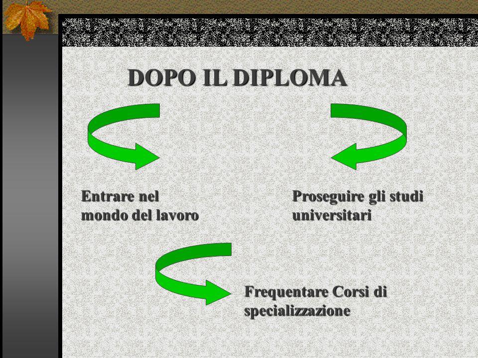 DOPO IL DIPLOMA Entrare nel mondo del lavoro Proseguire gli studi universitari Frequentare Corsi di specializzazione