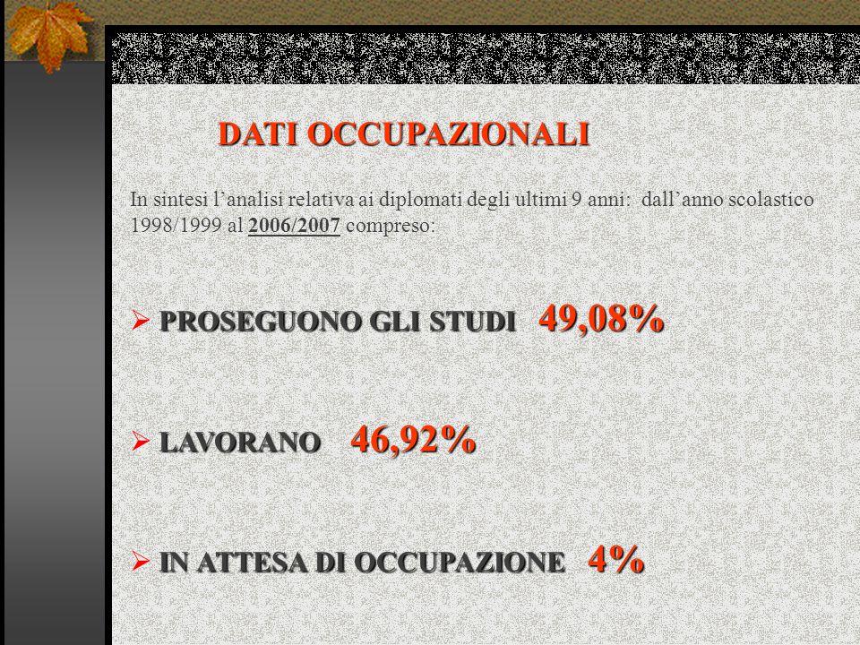 DATI OCCUPAZIONALI PROSEGUONO GLI STUDI 49,08%  PROSEGUONO GLI STUDI 49,08% LAVORANO 46,92%  LAVORANO 46,92% IN ATTESA DI OCCUPAZIONE 4%  IN ATTESA DI OCCUPAZIONE 4% In sintesi l'analisi relativa ai diplomati degli ultimi 9 anni: dall'anno scolastico 1998/1999 al 2006/2007 compreso: