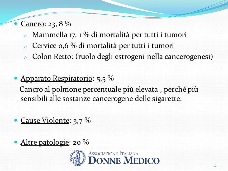Cancro: 23, 8 % o Mammella 17, 1 % di mortalità per tutti i tumori o Cervice 0,6 % di mortalità per tutti i tumori o Colon Retto: (ruolo degli estroge