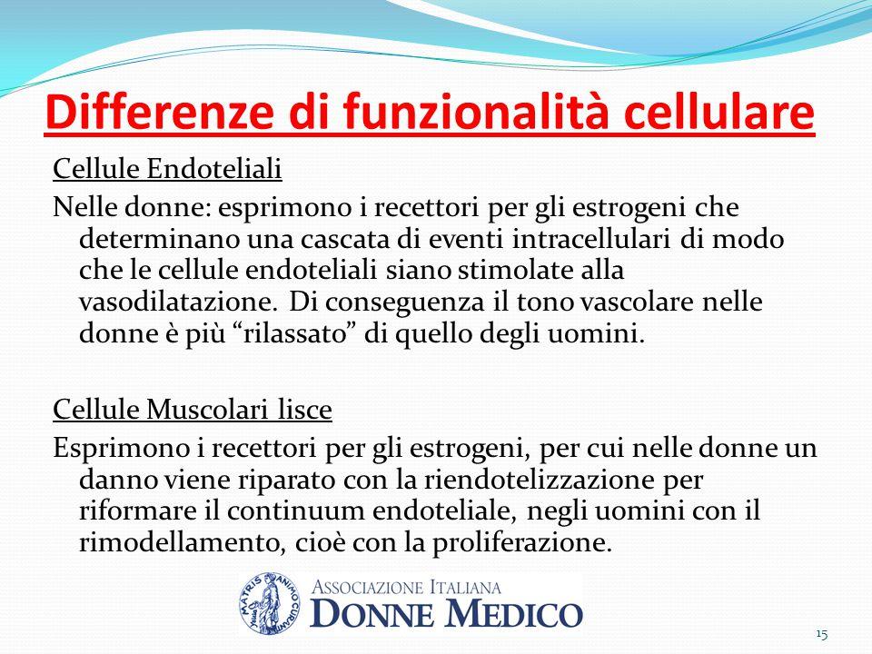 Differenze di funzionalità cellulare Cellule Endoteliali Nelle donne: esprimono i recettori per gli estrogeni che determinano una cascata di eventi in
