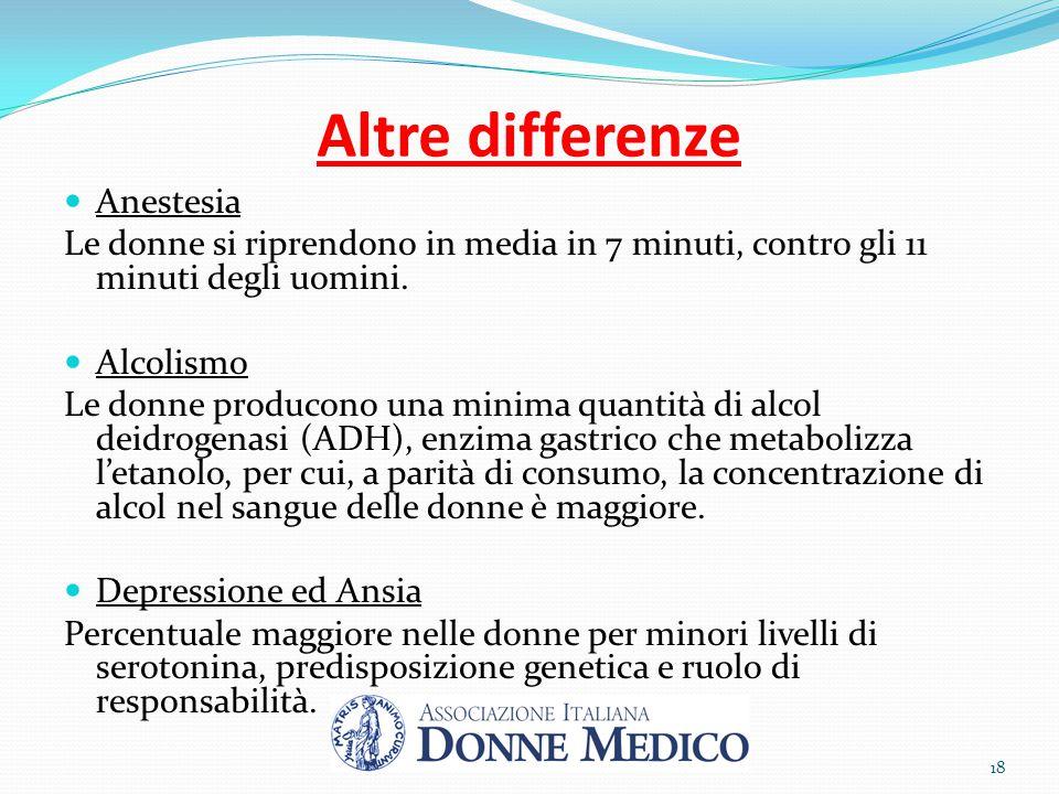 Altre differenze Anestesia Le donne si riprendono in media in 7 minuti, contro gli 11 minuti degli uomini. Alcolismo Le donne producono una minima qua