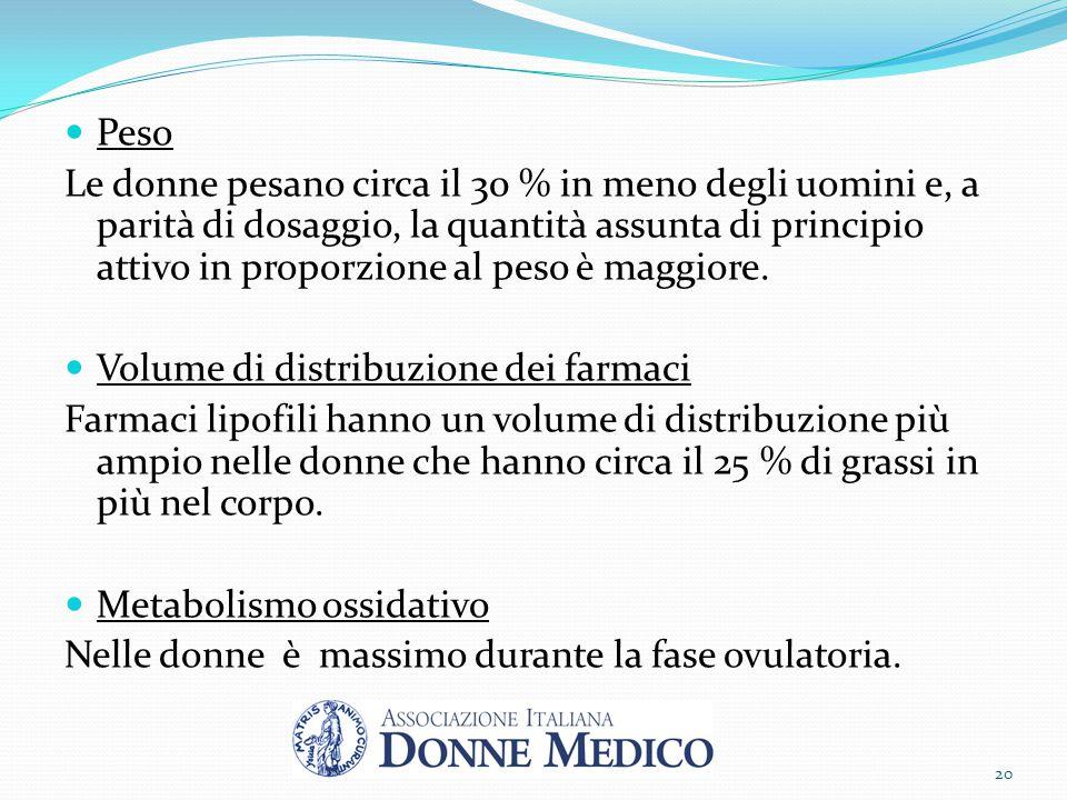 Peso Le donne pesano circa il 30 % in meno degli uomini e, a parità di dosaggio, la quantità assunta di principio attivo in proporzione al peso è magg