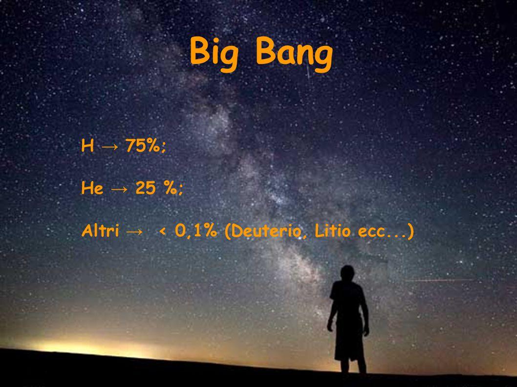 H → 75%; He → 25 %; Altri → < 0,1% (Deuterio, Litio ecc...) Big Bang