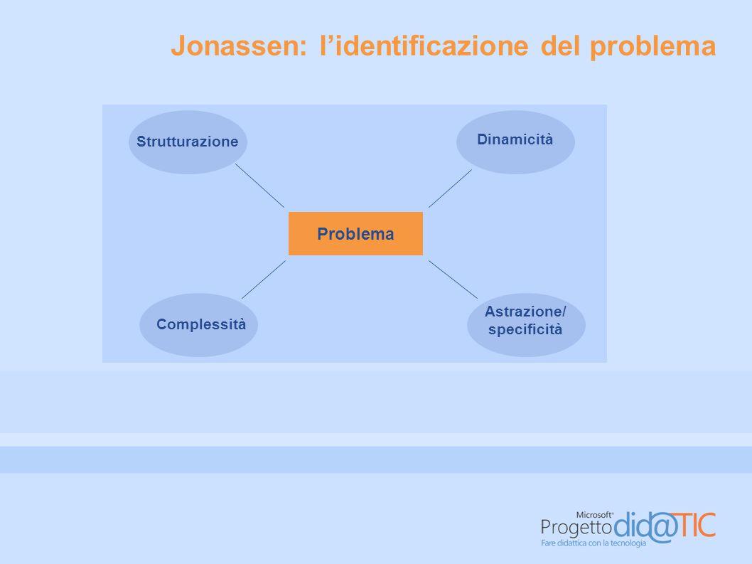La matrice di Jonassen Semplice/discreto Complesso/meta problema Astratto (dominio generalista) De-strutturato Ben strutturato Situato (dominio specifico)