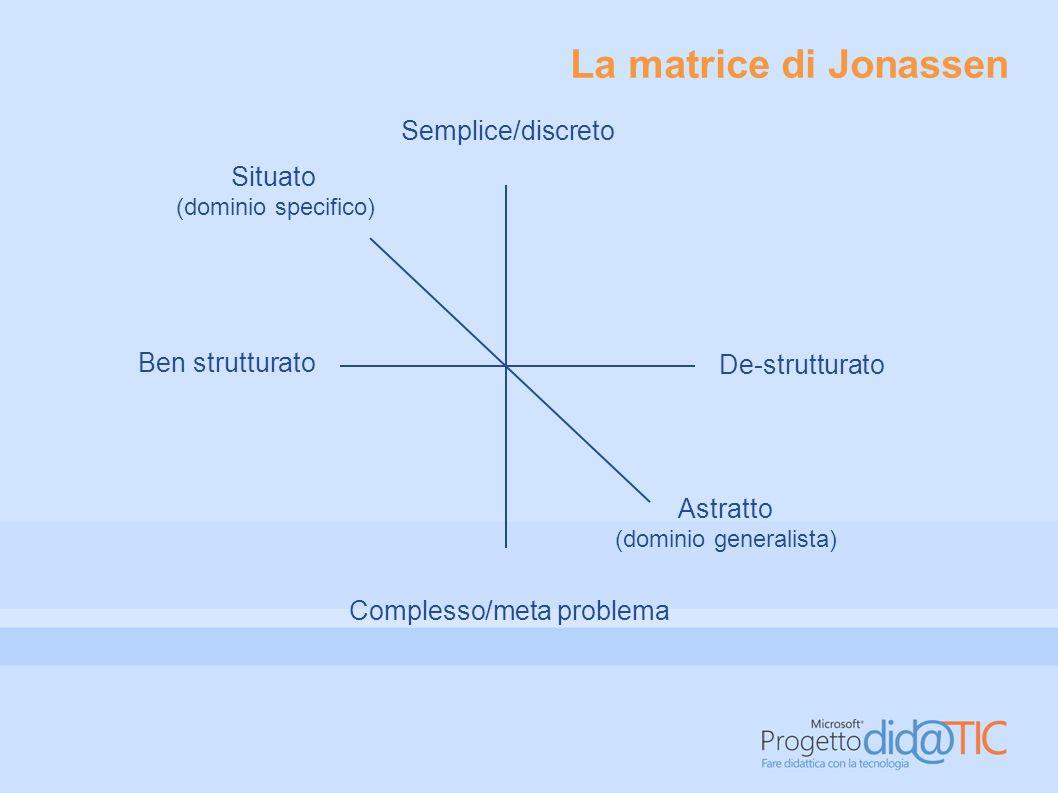 Problemi di design Sono fra i problemi meno strutturati e più complessi.