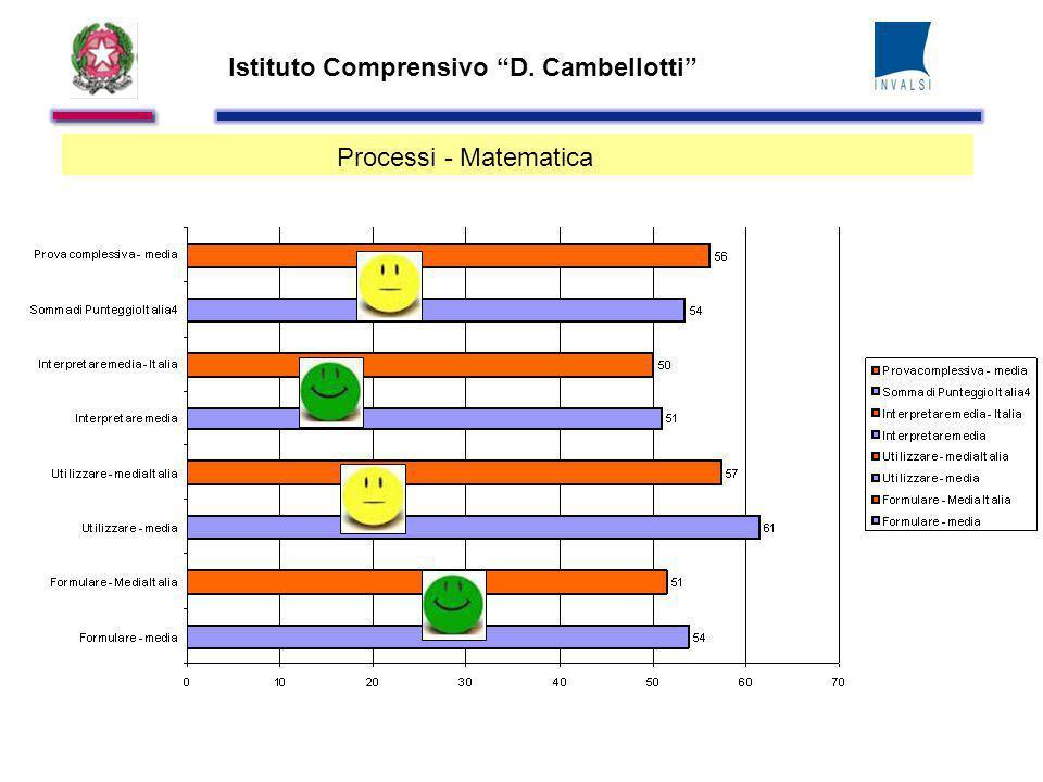 Istituto Comprensivo D. Cambellotti Processi - Matematica