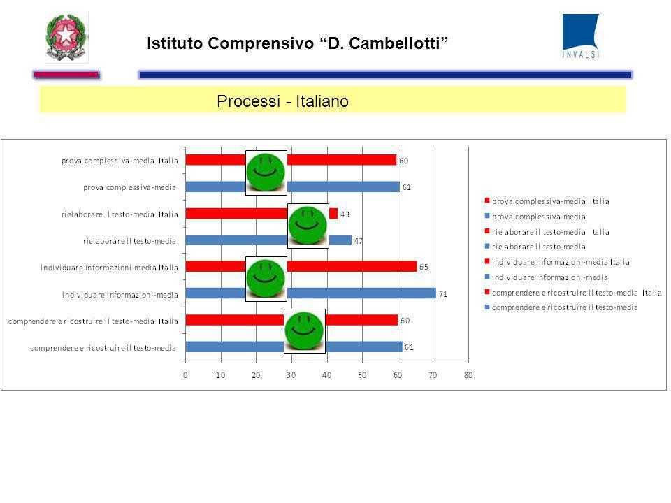 Istituto Comprensivo D. Cambellotti Processi - Italiano