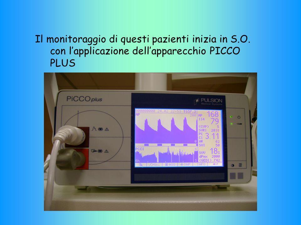 Il monitoraggio di questi pazienti inizia in S.O. con l'applicazione dell'apparecchio PICCO PLUS