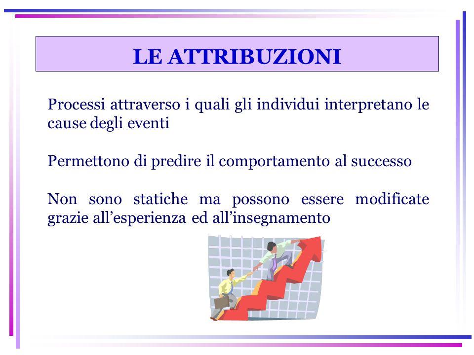 LE ATTRIBUZIONI Processi attraverso i quali gli individui interpretano le cause degli eventi Permettono di predire il comportamento al successo Non so