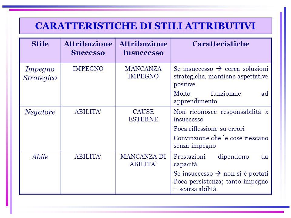 CARATTERISTICHE DI STILI ATTRIBUTIVI StileAttribuzione Successo Attribuzione Insuccesso Caratteristiche Impegno Strategico IMPEGNOMANCANZA IMPEGNO Se
