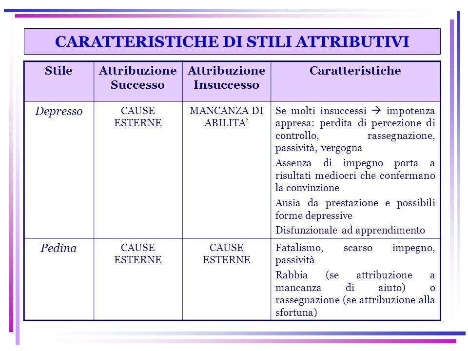CARATTERISTICHE DI STILI ATTRIBUTIVI StileAttribuzione Successo Attribuzione Insuccesso Caratteristiche Depresso CAUSE ESTERNE MANCANZA DI ABILITA' Se
