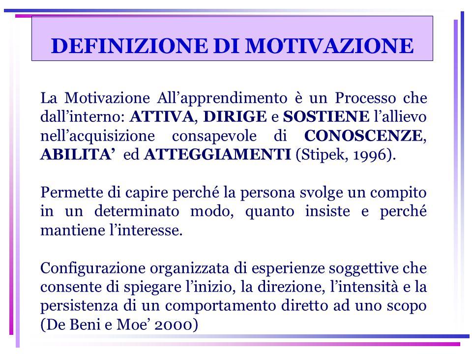 MOTIVAZIONE INTERESSE SCHEMA DI SÉ OBIETTIVI DI APPRENDIMENTO ESTRINSECA INTRINSECA INDIVIDUALE SITUAZIONALE AUTODETERMINAZIONE ATTRIBUZIONE PERCEZIONE DI COMPETENZA AUTOEFFICACIA ALLA PRESTAZIONE AL SÈ ALLA PADRONANZA AL COMPITO ALL'APPRENDIMENTO ALL'EVITAMENTO OBIETTIVI SOCIALI