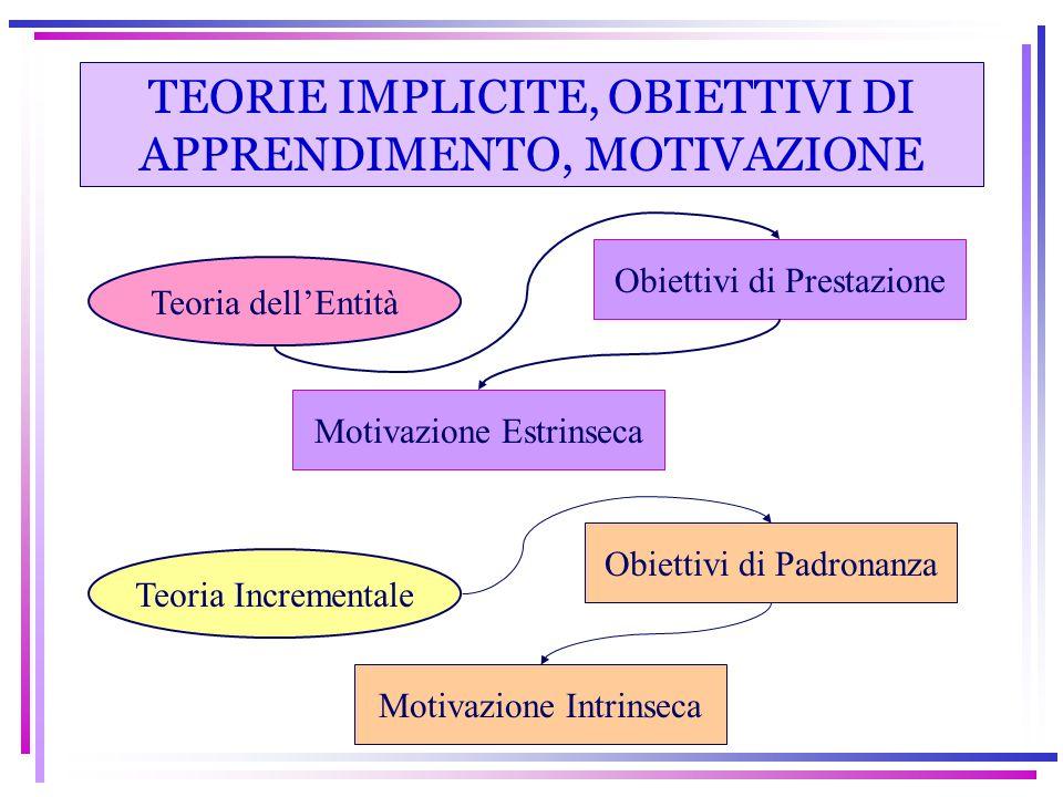 TEORIE IMPLICITE, OBIETTIVI DI APPRENDIMENTO, MOTIVAZIONE Teoria dell'Entità Obiettivi di Prestazione Motivazione Estrinseca Teoria Incrementale Obiet