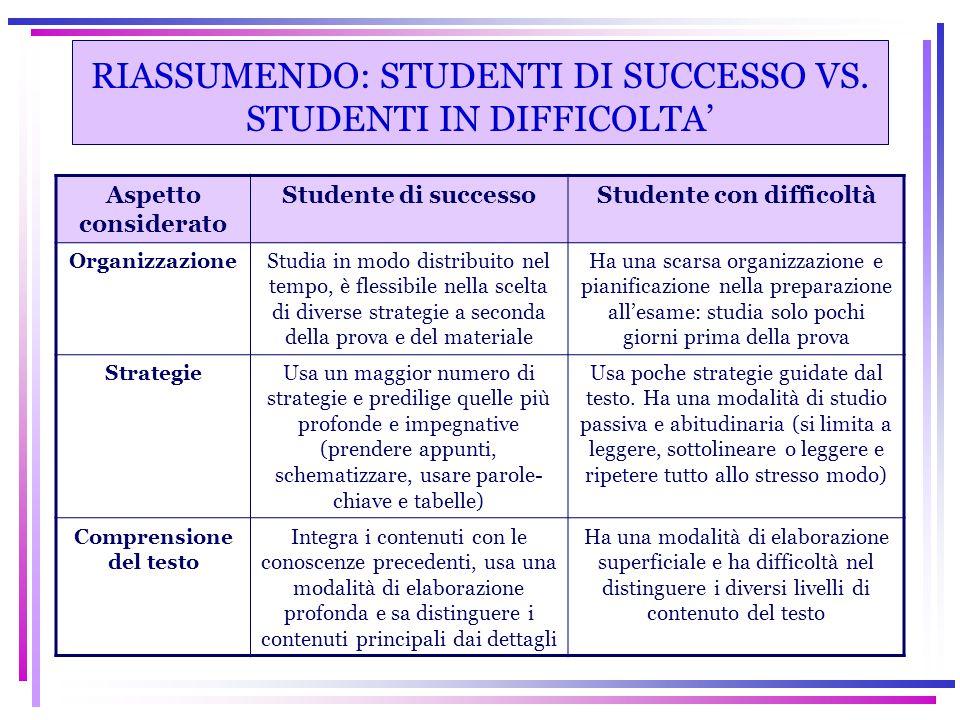 RIASSUMENDO: STUDENTI DI SUCCESSO VS. STUDENTI IN DIFFICOLTA' Aspetto considerato Studente di successoStudente con difficoltà OrganizzazioneStudia in