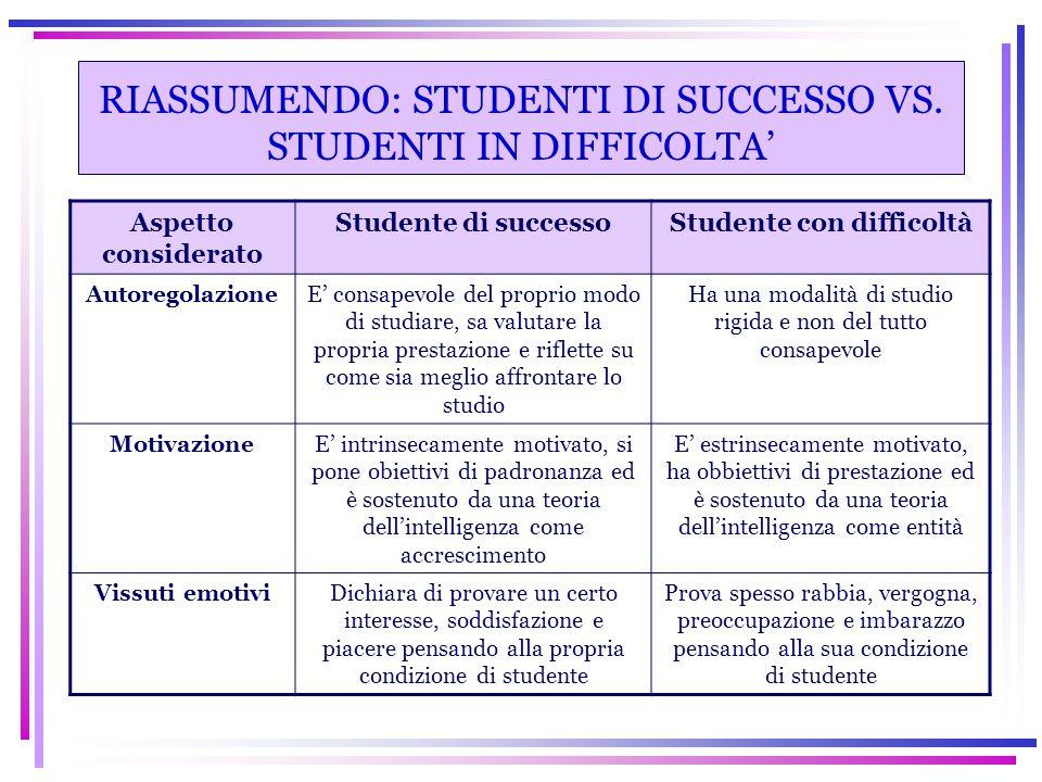 RIASSUMENDO: STUDENTI DI SUCCESSO VS. STUDENTI IN DIFFICOLTA' Aspetto considerato Studente di successoStudente con difficoltà AutoregolazioneE' consap