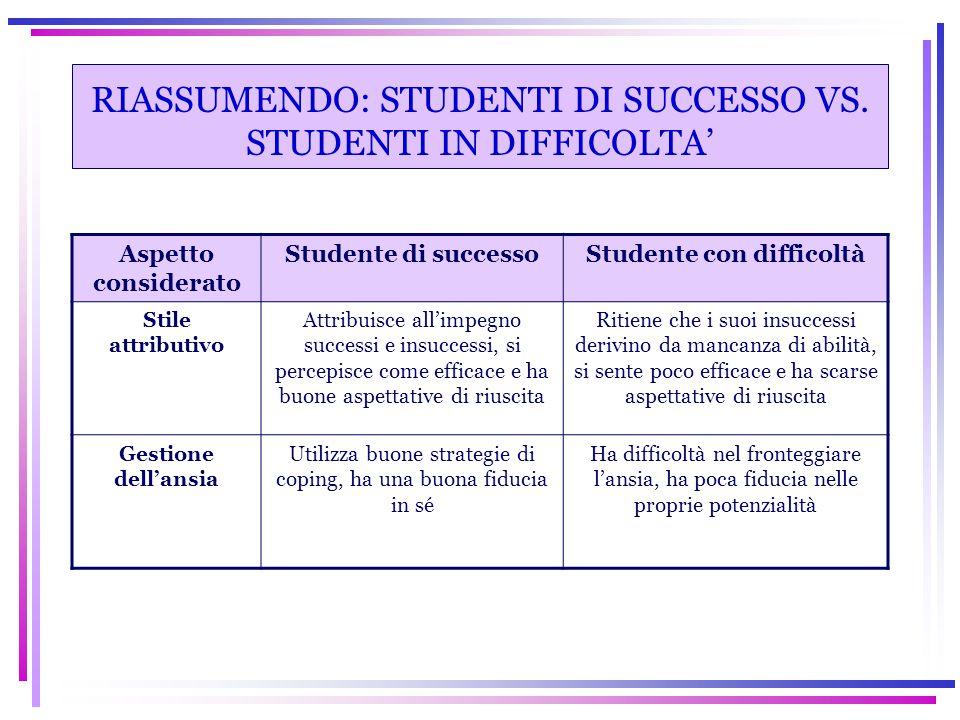 RIASSUMENDO: STUDENTI DI SUCCESSO VS. STUDENTI IN DIFFICOLTA' Aspetto considerato Studente di successoStudente con difficoltà Stile attributivo Attrib