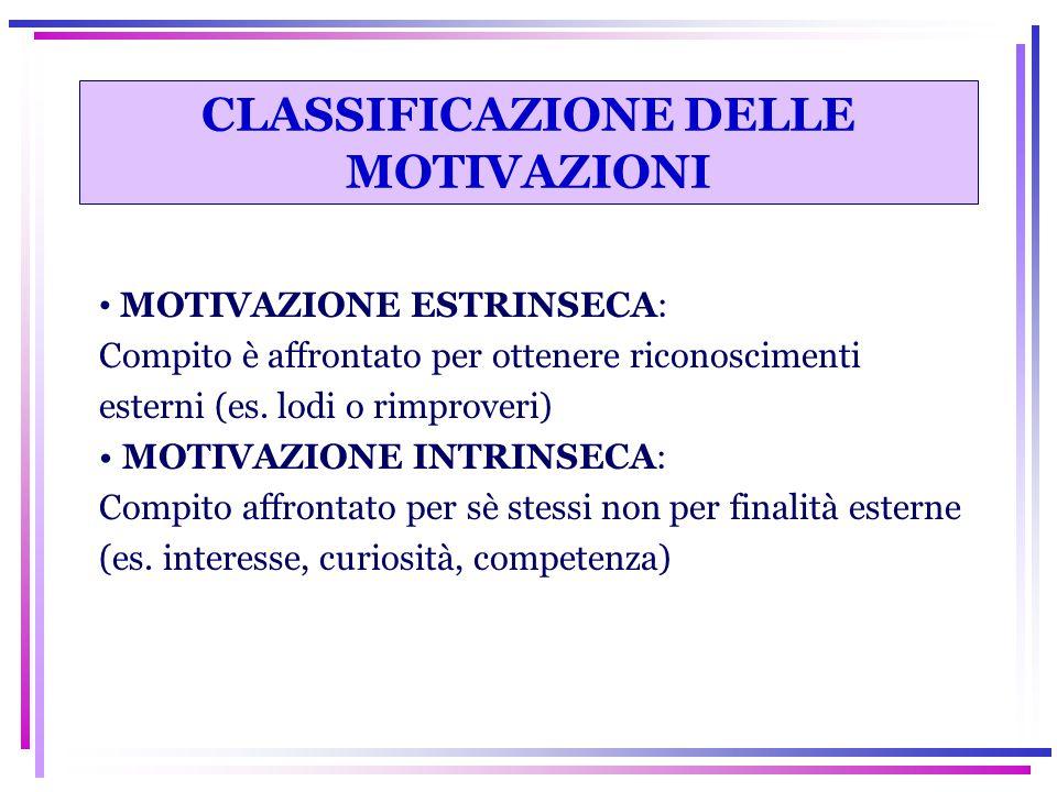 CLASSIFICAZIONE DELLE MOTIVAZIONI MOTIVAZIONE ESTRINSECA: Compito è affrontato per ottenere riconoscimenti esterni (es. lodi o rimproveri) MOTIVAZIONE