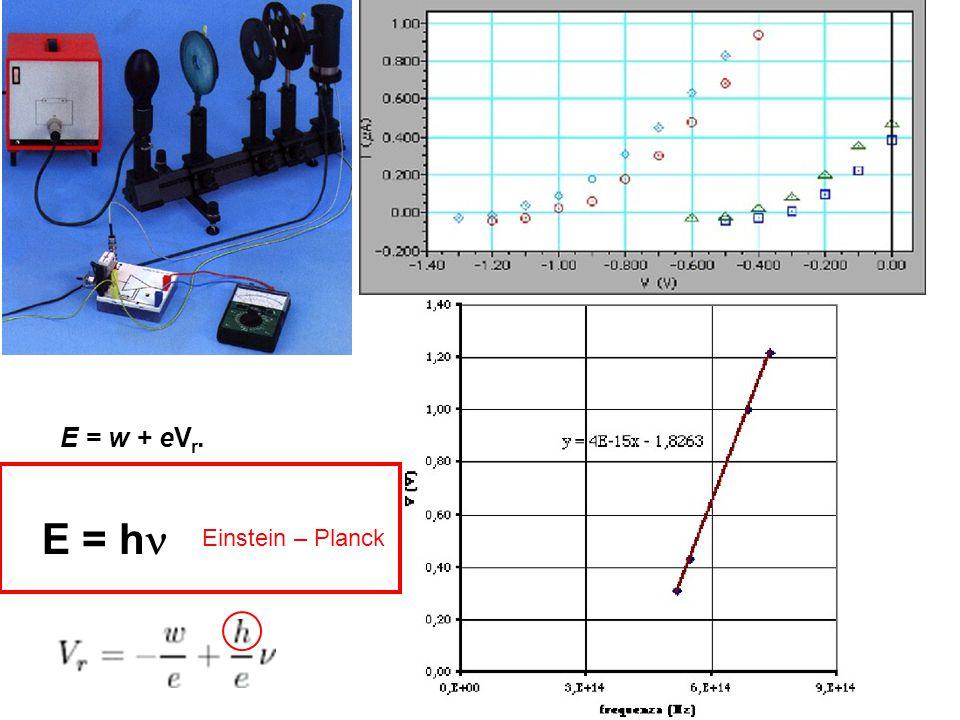 Misura della costante di Planck h = eV diodo + cost eV d = h + Q = (e/h ) V d + cost Q: calore, altre transizioni non luminose V d : d.d.p.