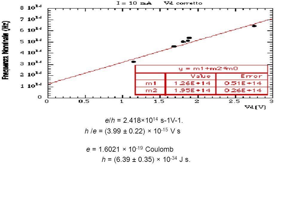 Spettro di Corpo Nero Ipotesi di Planck dei Quanti (1900) Ipotesi di Plank (1900): per ogni data frequenza, il sistema materiale può scambiare con la radiazione multipli interi di un quanto fondamentale L.Wien
