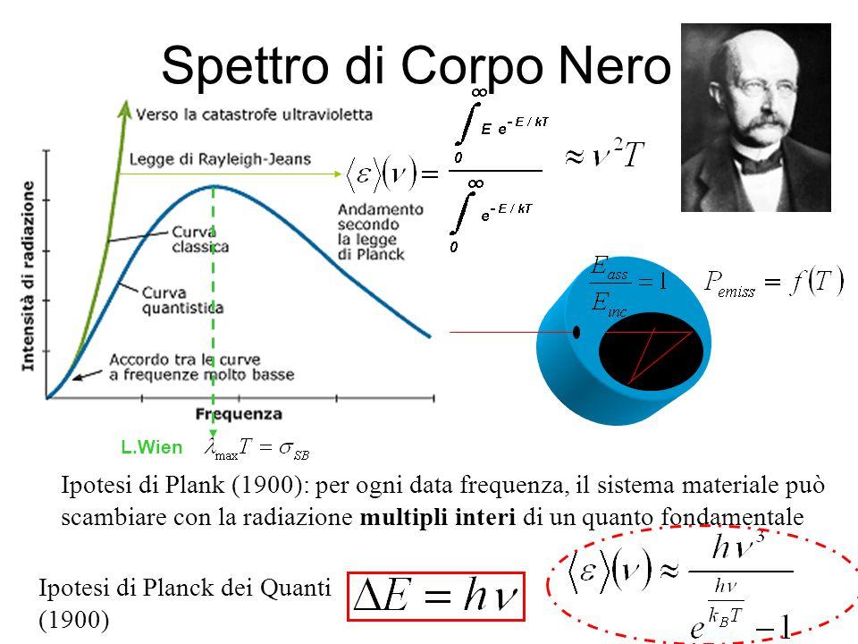 Einstein (1905) ¡ Fotoni .