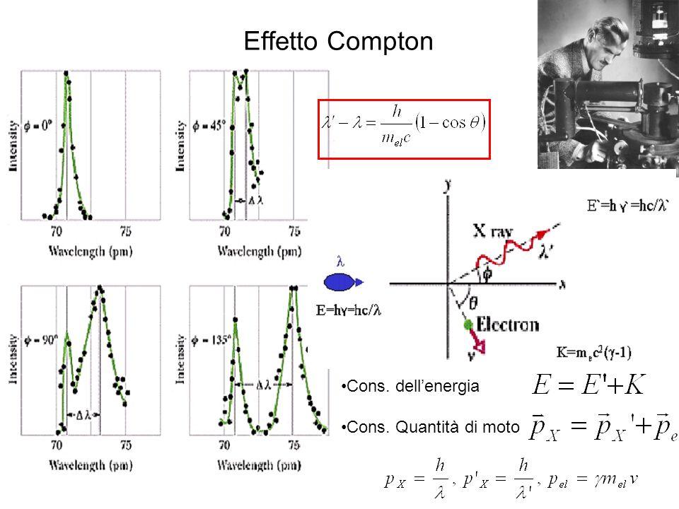Diffrazione di luce e di particelle Diffrazione di Bragg Raggi X su un monocristallo di NaCl Neutroni termici su un monocristallo di NaCl Elettroni su Au policristallino