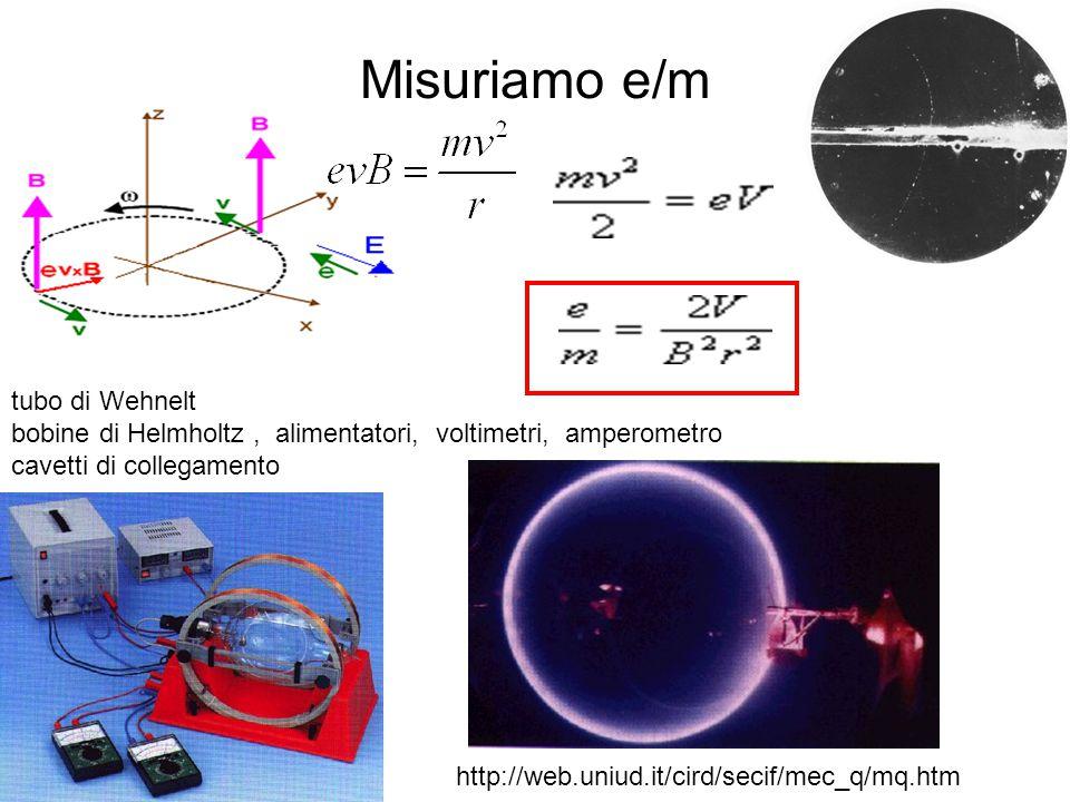 L'esperienza di Millikan http://www.aip.org/history/gap/Millikan/Millikan.html e = 1.602 176 53(14) x 10 -19 C Quantizzazione della carica !!!