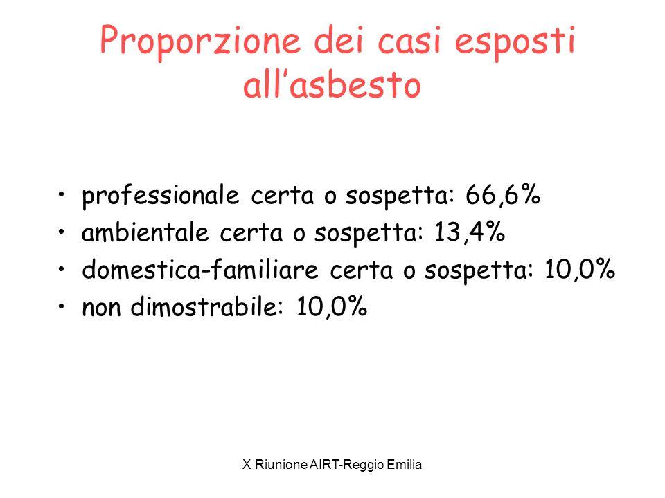 X Riunione AIRT-Reggio Emilia Proporzione dei casi esposti all'asbesto professionale certa o sospetta: 66,6% ambientale certa o sospetta: 13,4% domest