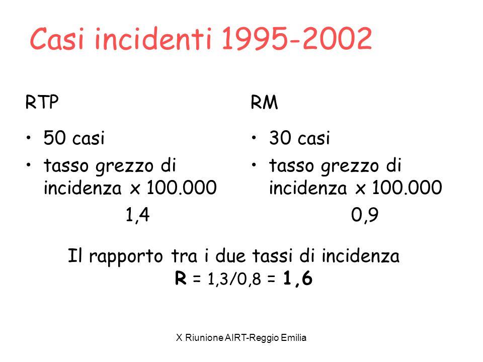 X Riunione AIRT-Reggio Emilia Casi incidenti 1995-2002 RTP 50 casi tasso grezzo di incidenza x 100.000 1,4 RM 30 casi tasso grezzo di incidenza x 100.