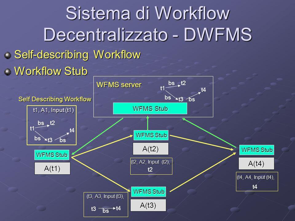 Sistema di Workflow Decentralizzato - DWFMS Self-describing Workflow Workflow Stub WFMS server t1 t2 t3 t4 bs WFMS Stub A(t1) t1, A1, Input (t1) t1 t2
