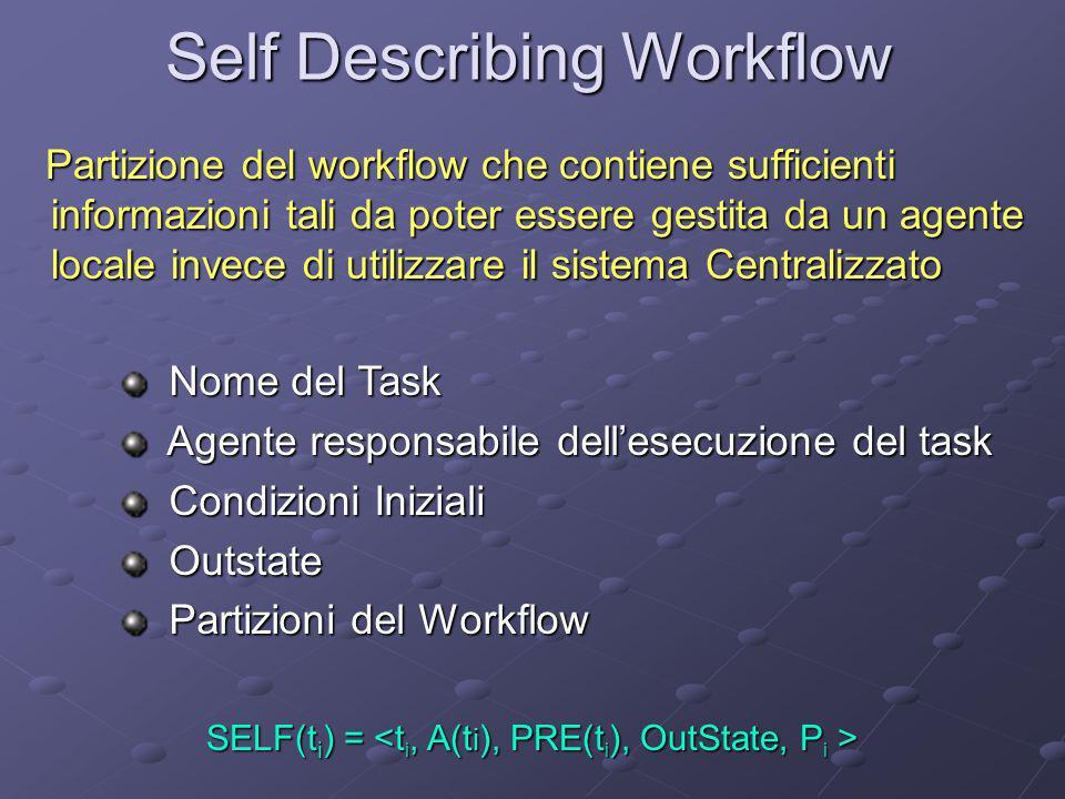 Self Describing Workflow Partizione del workflow che contiene sufficienti informazioni tali da poter essere gestita da un agente locale invece di util