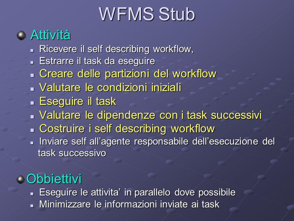 WFMS Stub Attività Attività Ricevere il self describing workflow, Ricevere il self describing workflow, Estrarre il task da eseguire Estrarre il task