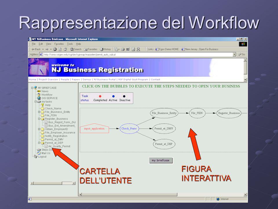 20 Rappresentazione del Workflow FIGURA INTERATTIVA CARTELLA DELL'UTENTE