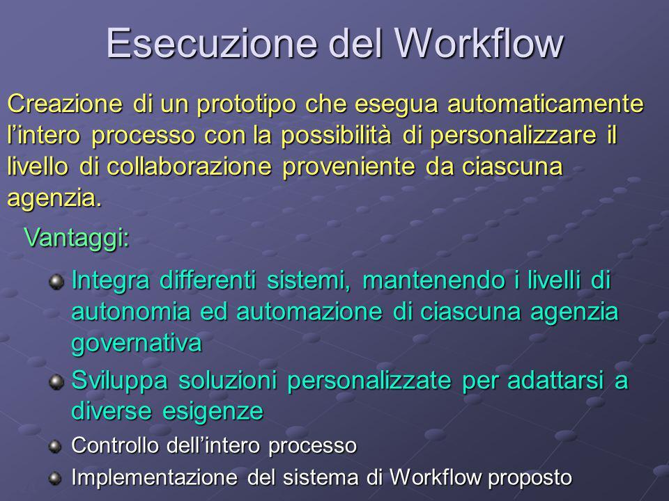 24 Esecuzione del Workflow Integra differenti sistemi, mantenendo i livelli di autonomia ed automazione di ciascuna agenzia governativa Sviluppa soluz