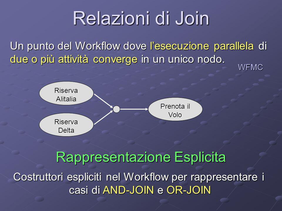 Relazioni di Join Riserva Alitalia Riserva Delta Prenota il Volo Rappresentazione Esplicita Costruttori espliciti nel Workflow per rappresentare i cas