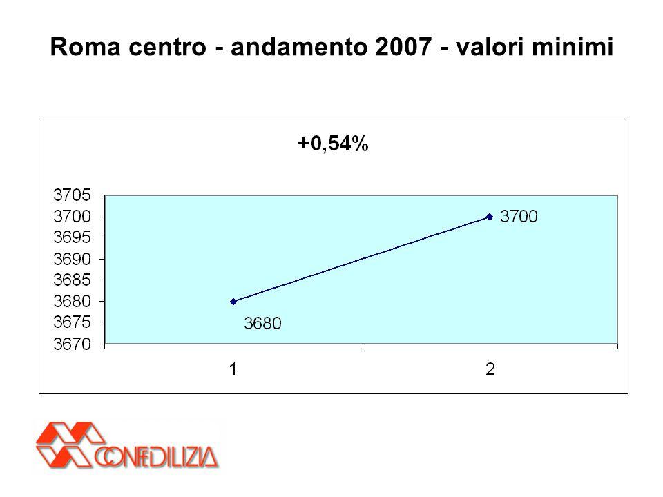 Roma centro - andamento 2007 - valori minimi