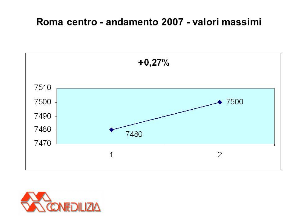 Roma centro - andamento 2007 - valori massimi