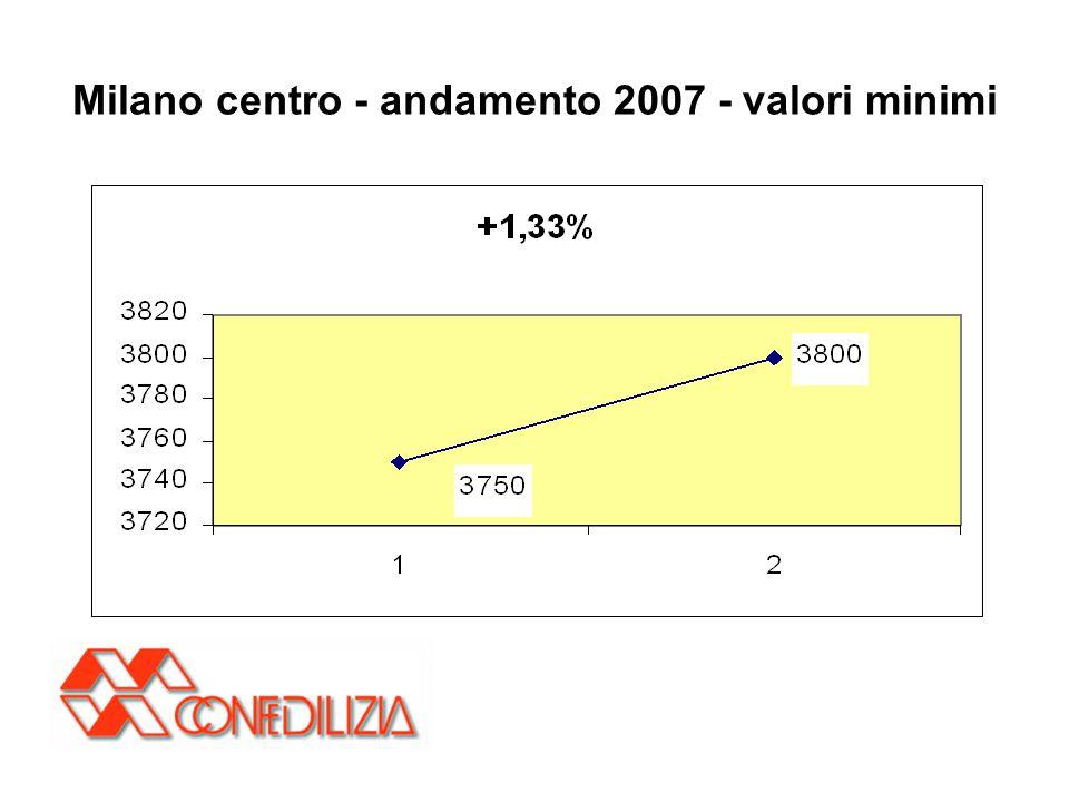 Milano centro - andamento 2007 - valori minimi